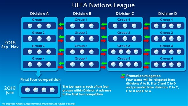 Il tabellone che spiega come si svolgerà la Nations League, il campionato delle nazionali
